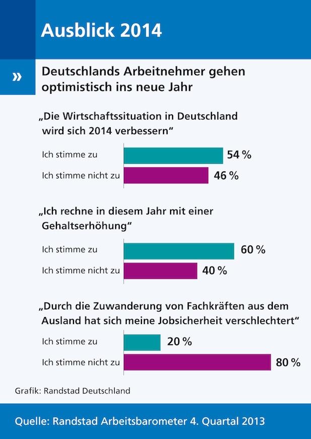 Bild von Deutschlands Arbeitnehmer sind optimistisch für 2014