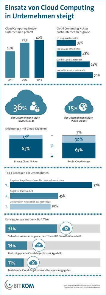 Photo of Nutzung von Cloud Computing in Unternehmen wächst