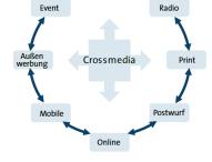 Crossmedia Marketing ist Mehr – das veränderte Nutzungsverhalten