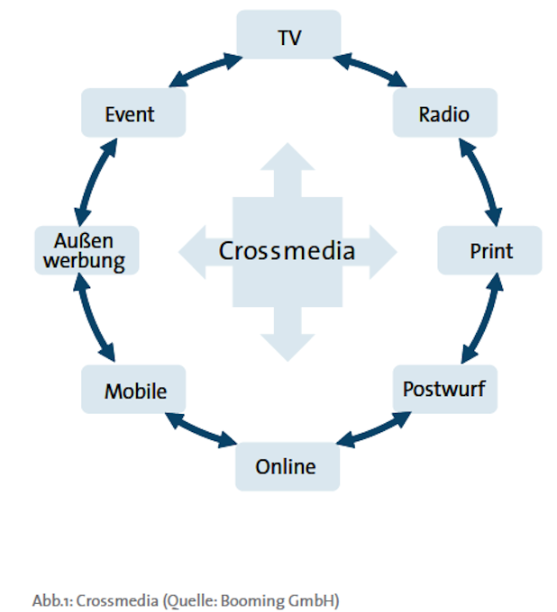 Photo of Crossmedia Marketing ist Mehr – das veränderte Nutzungsverhalten