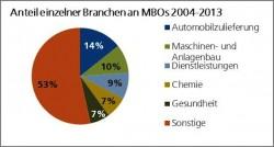 """Quellenangabe: """"obs/Deutsche Beteiligungs AG/DBAG / FINANCE Research"""""""