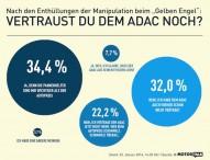 Umfrage: Vertrauen in den ADAC verloren