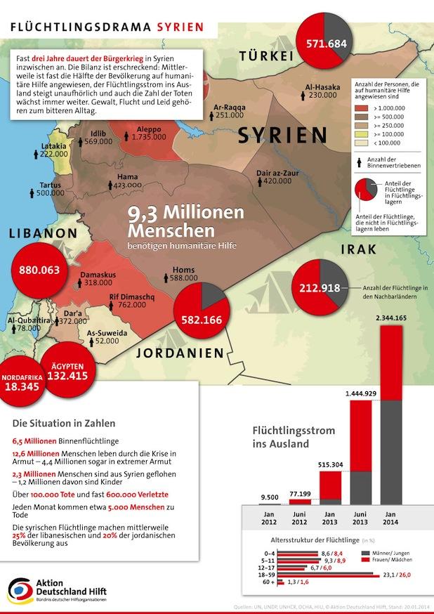Photo of Situation in Syrien verschärft sich täglich