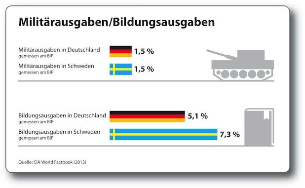 Bild von Die etwas andere Bildungsstatistik 2014