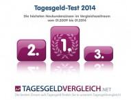 Tagesgeld Test 2014: Testsieger im Langzeitvergleich seit 2009