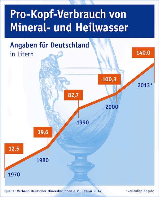Bild von Beliebtester Durstlöscher: Mineralwasser ist erste Wahl