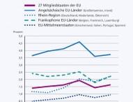 Europäische Trends auf dem flexiblen Arbeitsmarkt