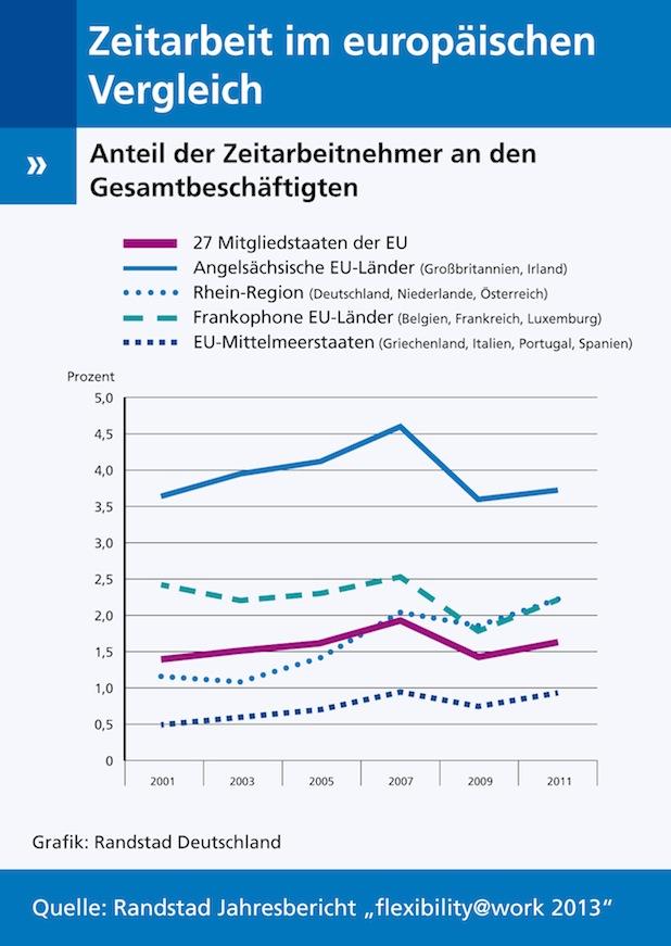 Photo of Europäische Trends auf dem flexiblen Arbeitsmarkt