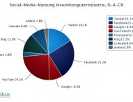 Das neue Social Network für Industrie-Unternehmen