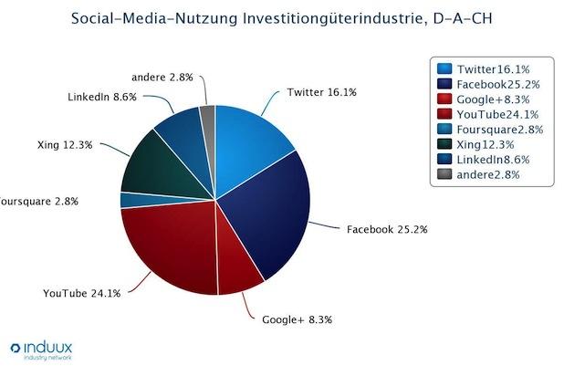 Bild von Das neue Social Network für Industrie-Unternehmen