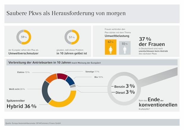 Photo of Europa Automobilbarometer 2014