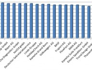 Die 20 Besten Arbeitgeber Deutschlands seit 2006