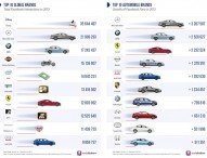 Mercedes-Benz ist die erfolgreichste Automobilmarke im Social Web