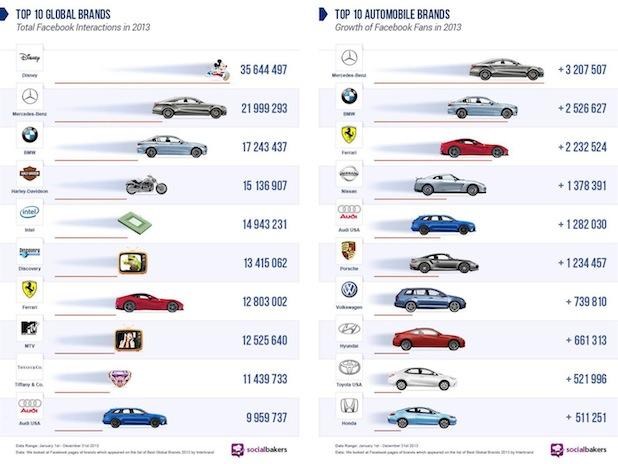 Photo of Mercedes-Benz ist die erfolgreichste Automobilmarke im Social Web