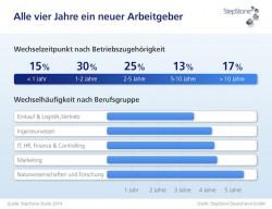 """Quellenangabe: """"obs/StepStone Deutschland GmbH"""""""
