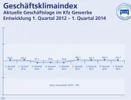 Kfz-Gewerbe: Zuversicht für das zweite Quartal