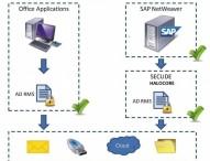 Halocore for SAP NetWeaver integriert Datenschutz