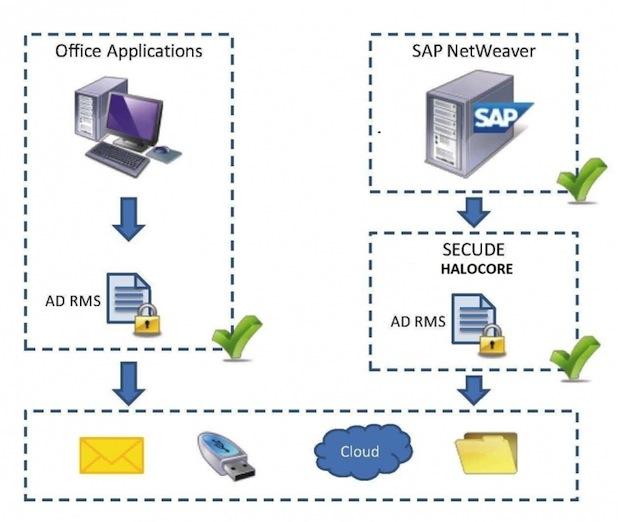 Photo of Halocore for SAP NetWeaver integriert Datenschutz