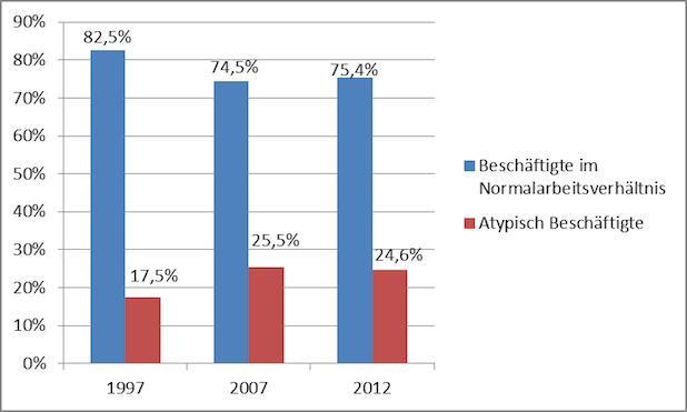Bild von Studienarbeit untersucht: Ist atypische Beschäftigung unsozial?