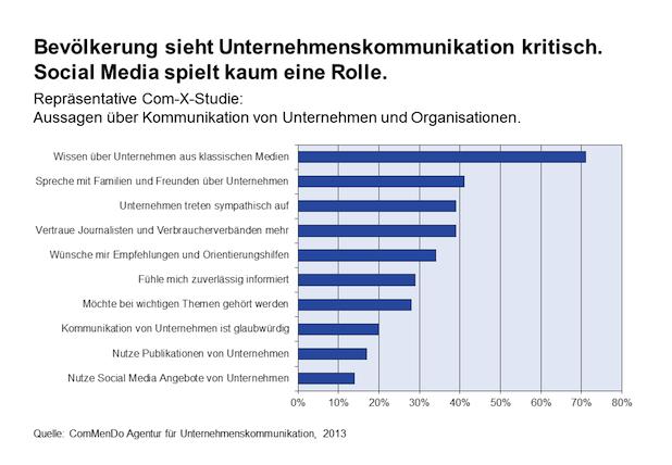 Photo of Bevölkerung wenig zufrieden mit der Kommunikation von Unternehmen und Organisationen