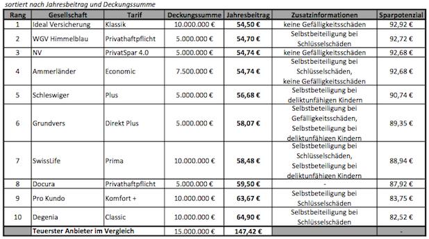 Photo of Wichtigster Versicherungsschutz ab 40 Euro p.a.