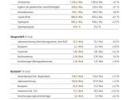 Geschäftsergebnisse 2013 – DVAG stärkt Marktführerschaft