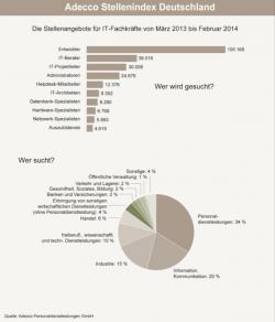 Quelle: Adecco Personaldienstleistungen GmbH