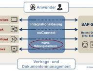 Circle Unlimited integriert SAP- und Microsoft-Welt