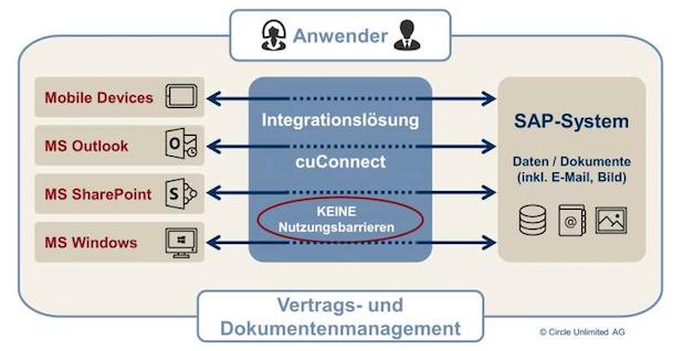 Bild von Circle Unlimited integriert SAP- und Microsoft-Welt