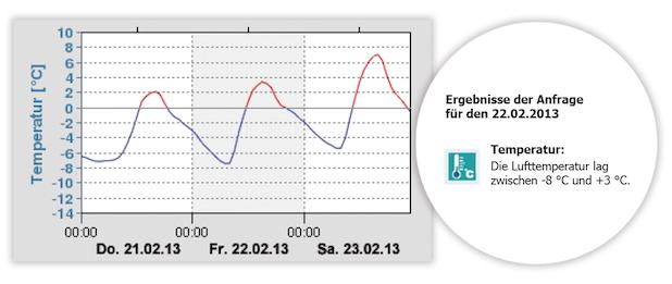 Photo of Online-Temperatur-Info für die  Schadenfallregulierung