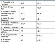 Top 30 Lebensmittelhändler in Deutschland