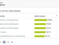 Arbeitsmarktanalysen auf einen Klick