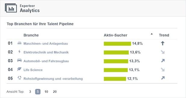 Photo of Arbeitsmarktanalysen auf einen Klick