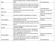 Fast ein Drittel der Unternehmen im DAX prognostiziert keine konkreten Ergebnisse für 2014