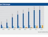 Erstmals über 500.000 Autogas-Fahrzeuge in Deutschland