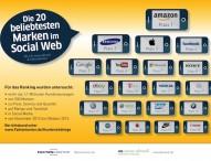 Amazon ist die beliebteste Marke im Social Web