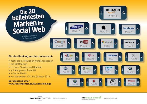 Photo of Amazon ist die beliebteste Marke im Social Web