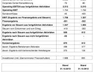 Milliardeninvestitionen und Gewinnsprung bei Bertelsmann