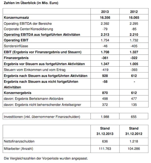 Photo of Milliardeninvestitionen und Gewinnsprung bei Bertelsmann