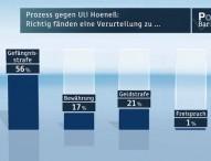 ZDF-Politbarometer März I 2014