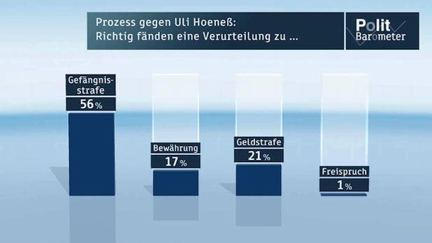 Bild von ZDF-Politbarometer März I 2014