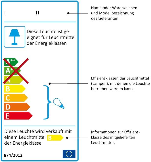 Bild von Neues EU-Energielabel hilft beim Kauf von Leuchten