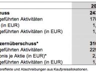 Axel Springer Bilanz 2013