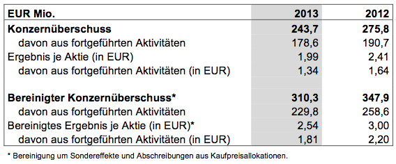 Photo of Axel Springer Bilanz 2013