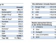 Top 100 Gastro-Unternehmen 2013 mit 2,1 Prozent Umsatzplus