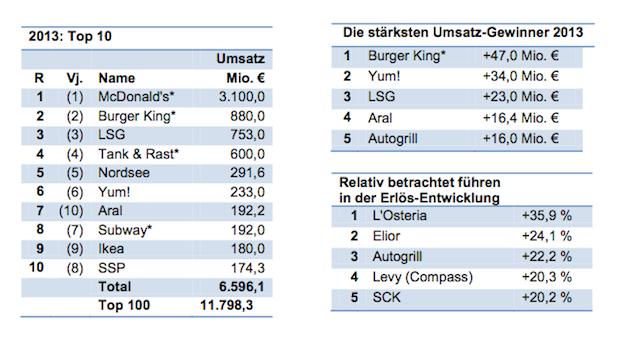 Photo of Top 100 Gastro-Unternehmen 2013 mit 2,1 Prozent Umsatzplus