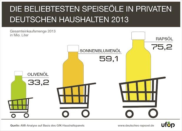 Photo of Rapsöl bleibt die Nummer 1 in deutschen Küchen