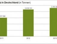 Verbrauch von Super E10 um 5,4 Prozent gestiegen