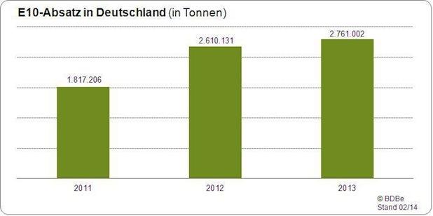 Photo of Verbrauch von Super E10 um 5,4 Prozent gestiegen