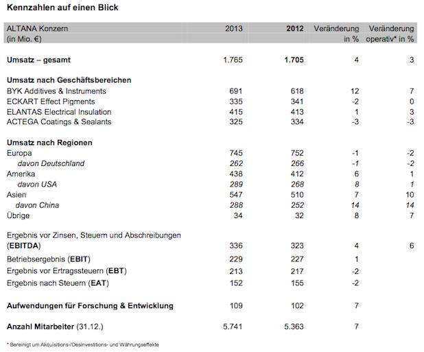 Bild von Bilanz 2013: ALTANA setzt Wachstumskurs fort